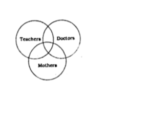 solution is : some teacher`s may be mothers and vice-versa  some mothers  may be doctors and vice versa  some teachers may be doctors and vice versa